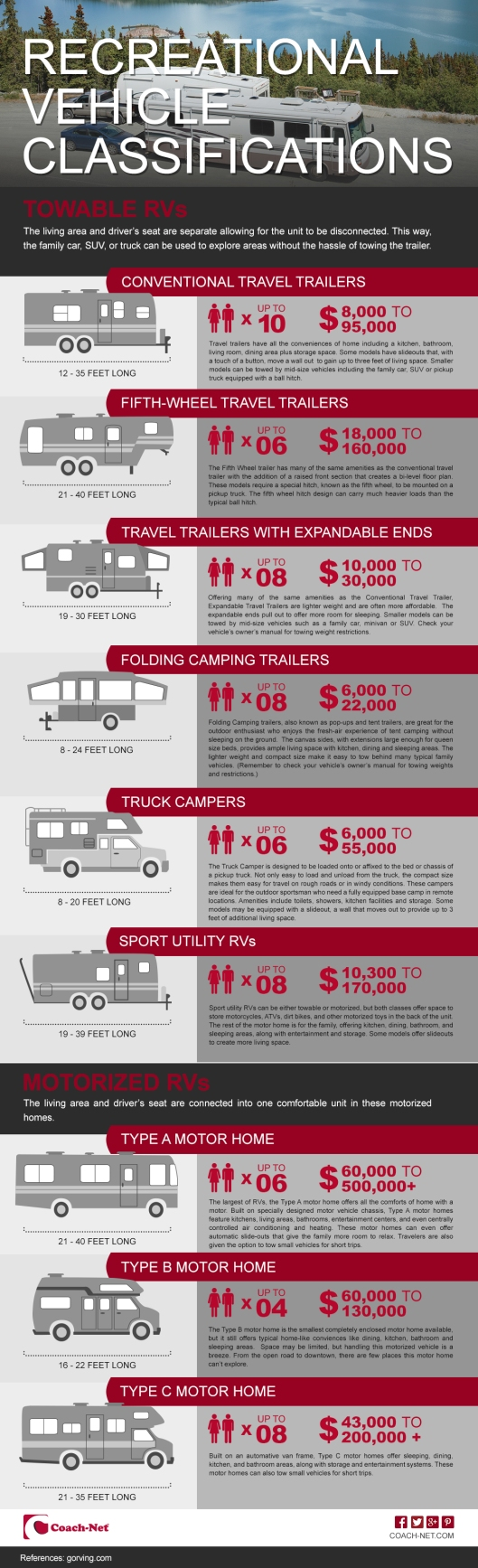RV Classifications Infographic