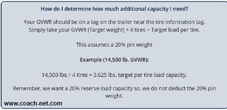 trailer tire loads