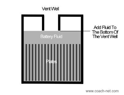 Vent well